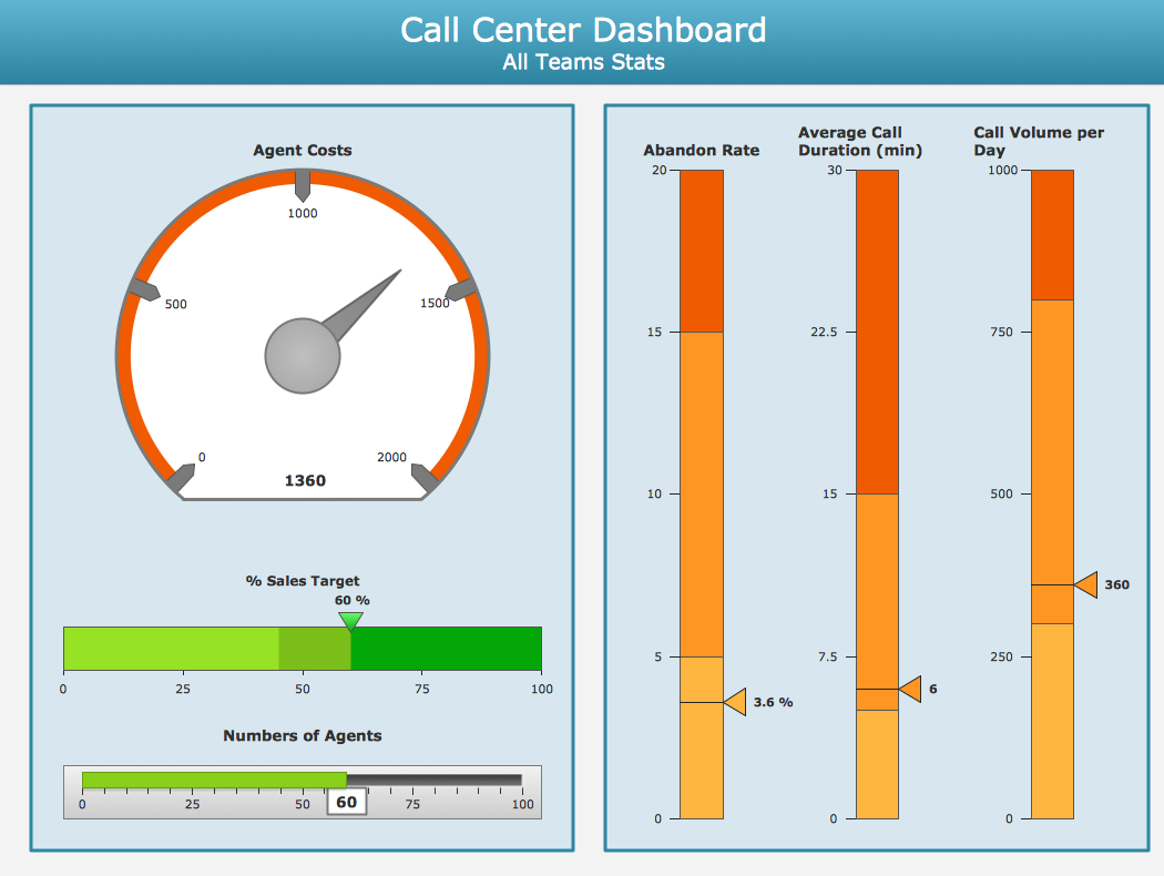 Conceptdraw Samples Dashboards And Kpis