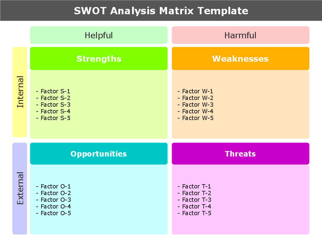 Swot analysis template interestingpage for Swott template