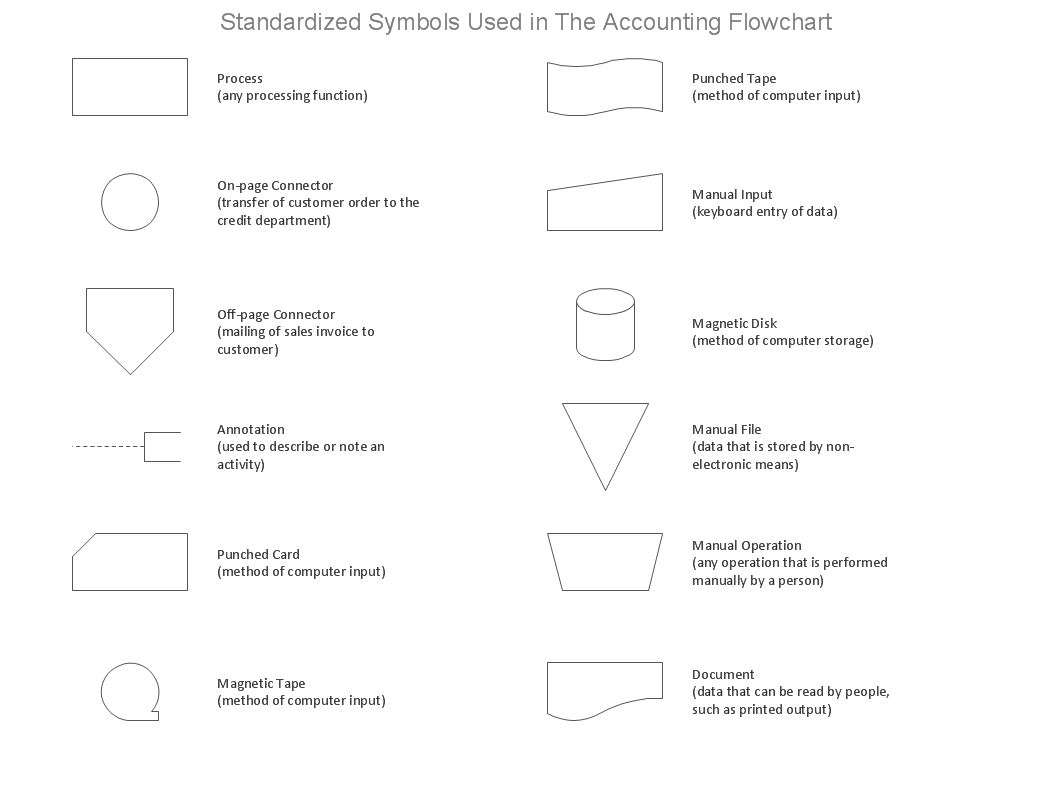 [accounting flowchart symbols design elements] accounting ...