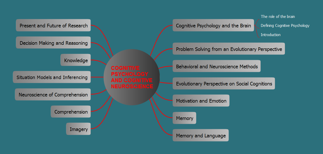 Conceptdraw samples science and education psychology sample 1 mind map cognitive psychology and cognitive neuroscience ccuart Gallery