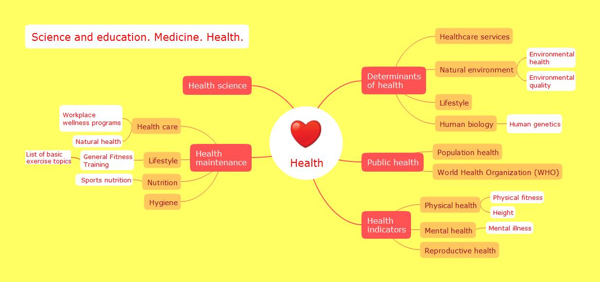 Health Management Certificate (Undergraduate)