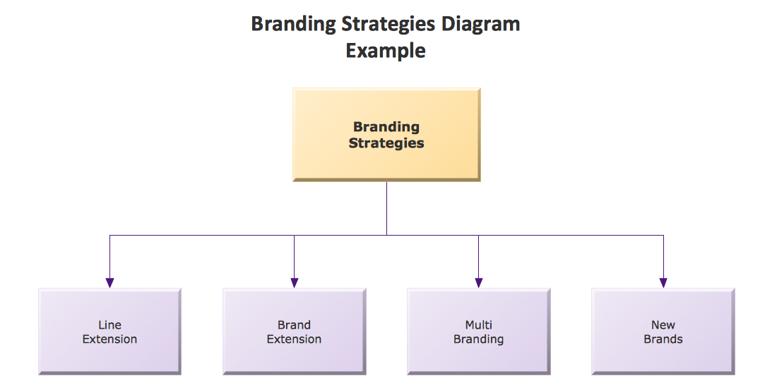sample 1 marketing block diagram branding strategies diagram