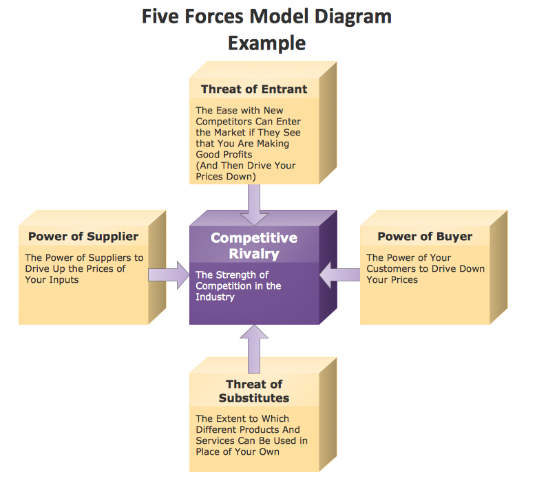 conceptdraw samples   marketing   charts and diagramssample   marketing block diagram example   porter    s five forces model