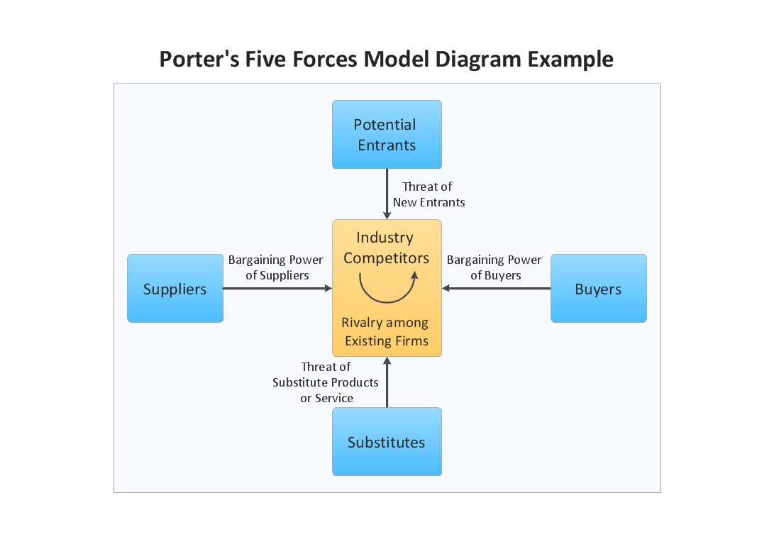 Conceptdraw samples marketing charts and diagrams sample 7 marketing block diagram example porters five forces model ccuart Gallery