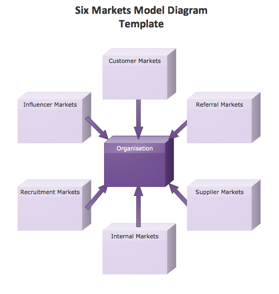 conceptdraw samples   marketing   charts and diagramssample    marketing block diagram template   six markets model