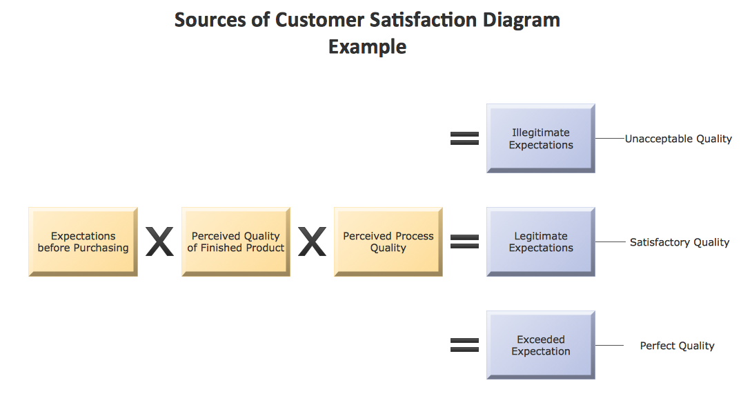Term paper on customer satisfaction