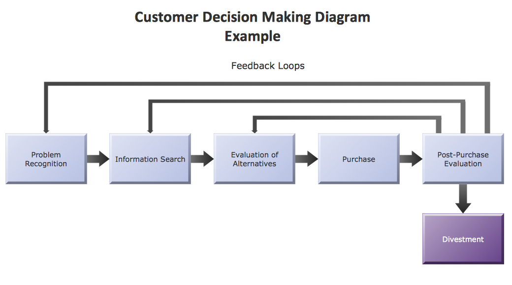 conceptdraw samples   marketing   flowcharts and process diagramssample   marketing block diagram   customer decision making