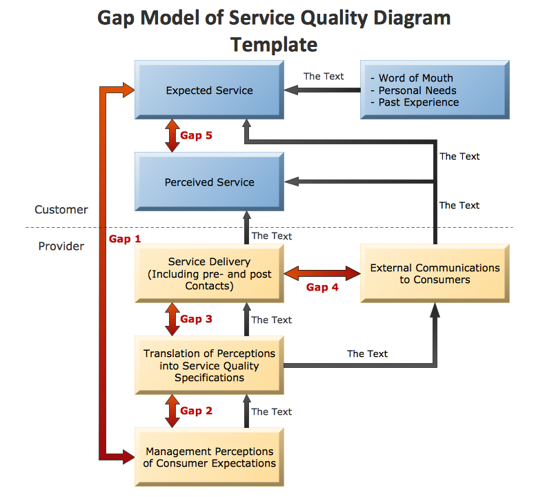 Conceptdraw samples marketing flowcharts and process diagrams sample 2 marketing block diagram template gap model of service quality ccuart Image collections