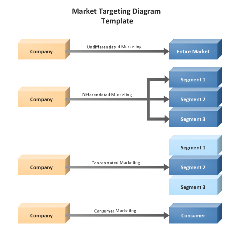 conceptdraw samples marketing � flowcharts and process