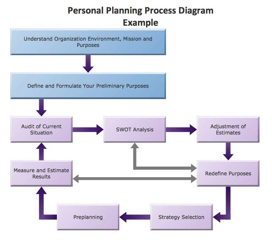 Example of a work process diagram for project management.
