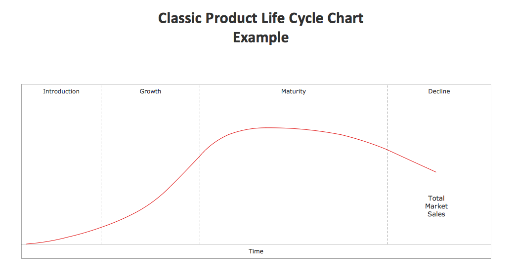 Graphs of product life cycle of maggi research paper help graphs of product life cycle of maggi importantabout maggi product life cycle graph is not asked ccuart Images