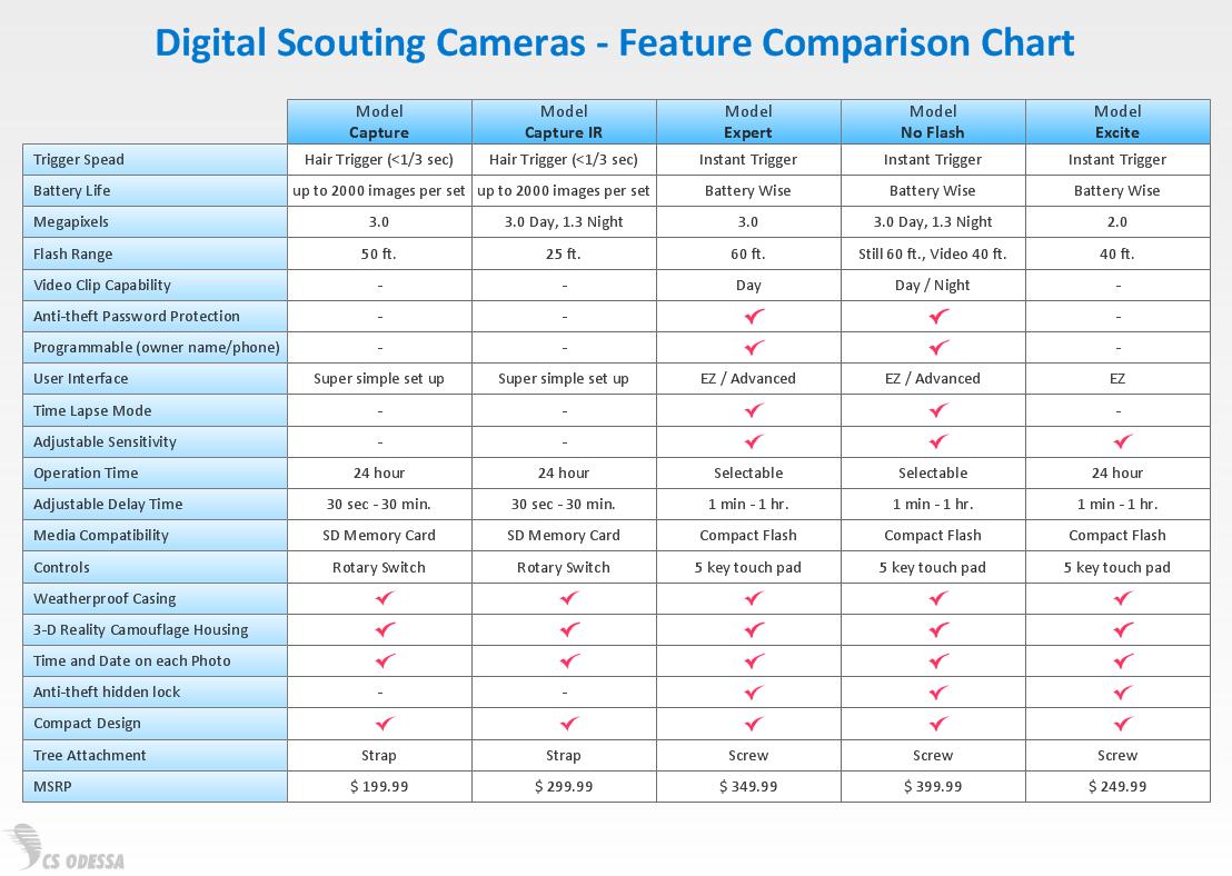Comparison Template Word 8 Product Comparison Templates Excel13 – Comparison Chart Template