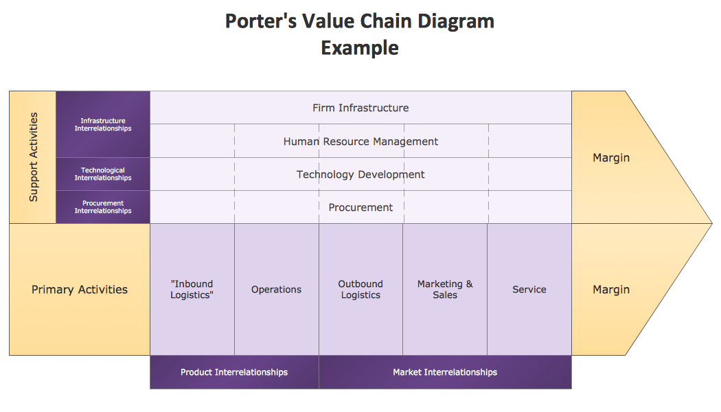 conceptdraw samples   marketing   matricessample    marketing matrix diagram   porter    s value chain