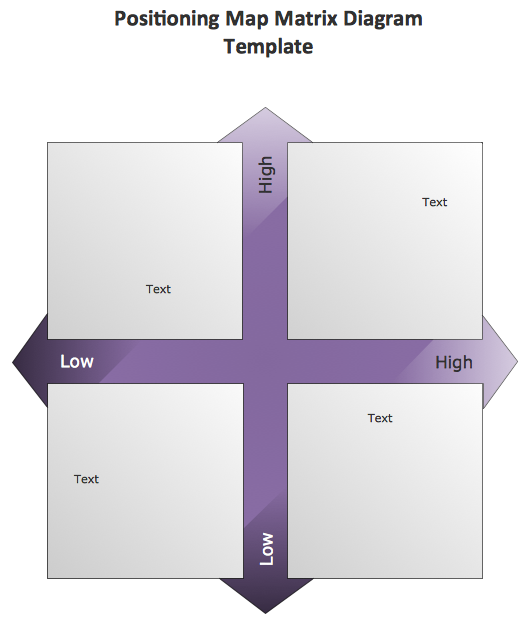 ConceptDraw Samples | Marketing — Matrices
