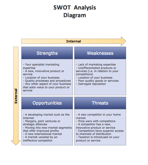 Example Of Swot Analysis Chart http://www.conceptdraw.com/samples/marketing-sale-diagrams-matrices