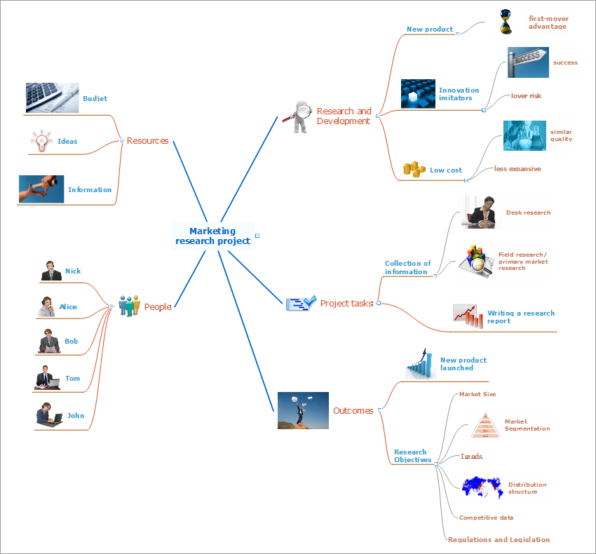 Conceptdraw Samples Marketing Mind Maps