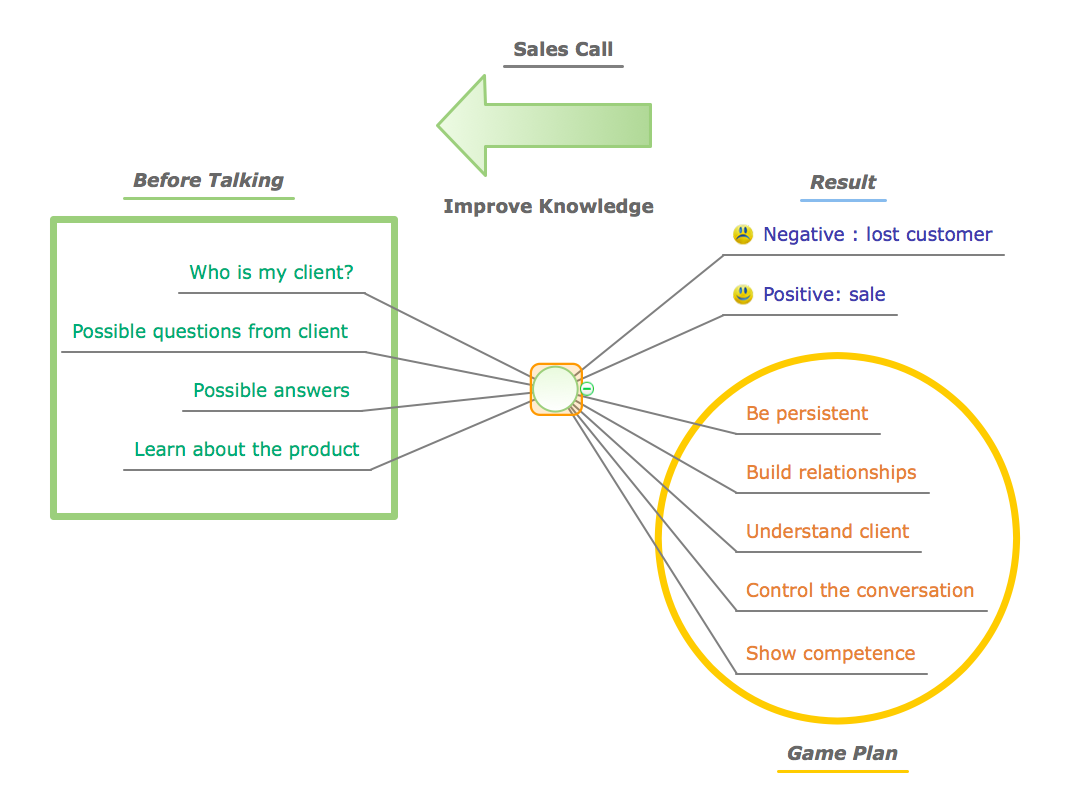 Conceptdraw samples marketing mind maps for Sales call cycle template