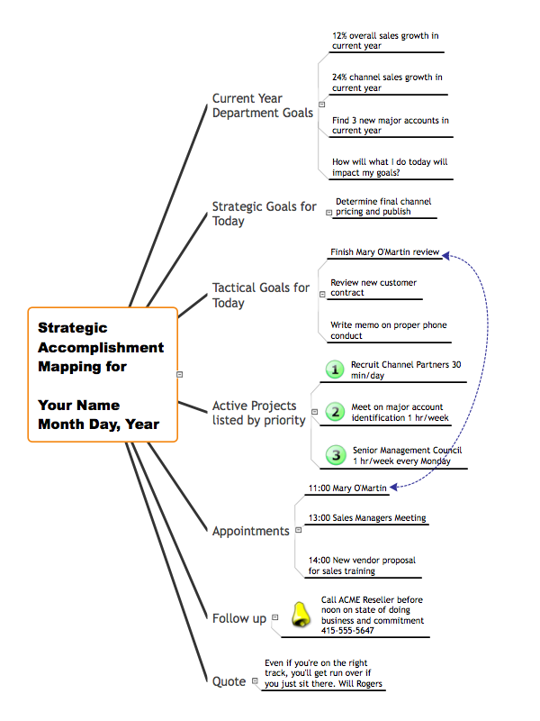 Marketing mind map - Strategic accomplishment mapping