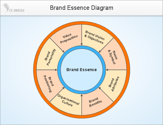 Conceptdraw samples marketing target circular diagrams sample 3 marketing circular diagram brand essence model ccuart Image collections