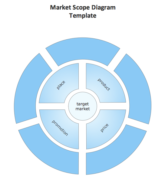 conceptdraw samples   marketing  target  amp  circular diagramssample   circular diagram template   market scope