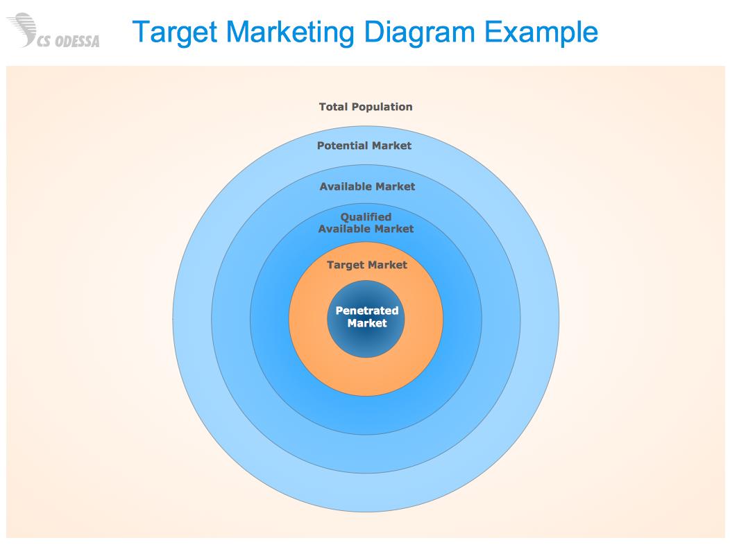 Conceptdraw samples marketing target circular diagrams sample 1 target marketing diagram pooptronica