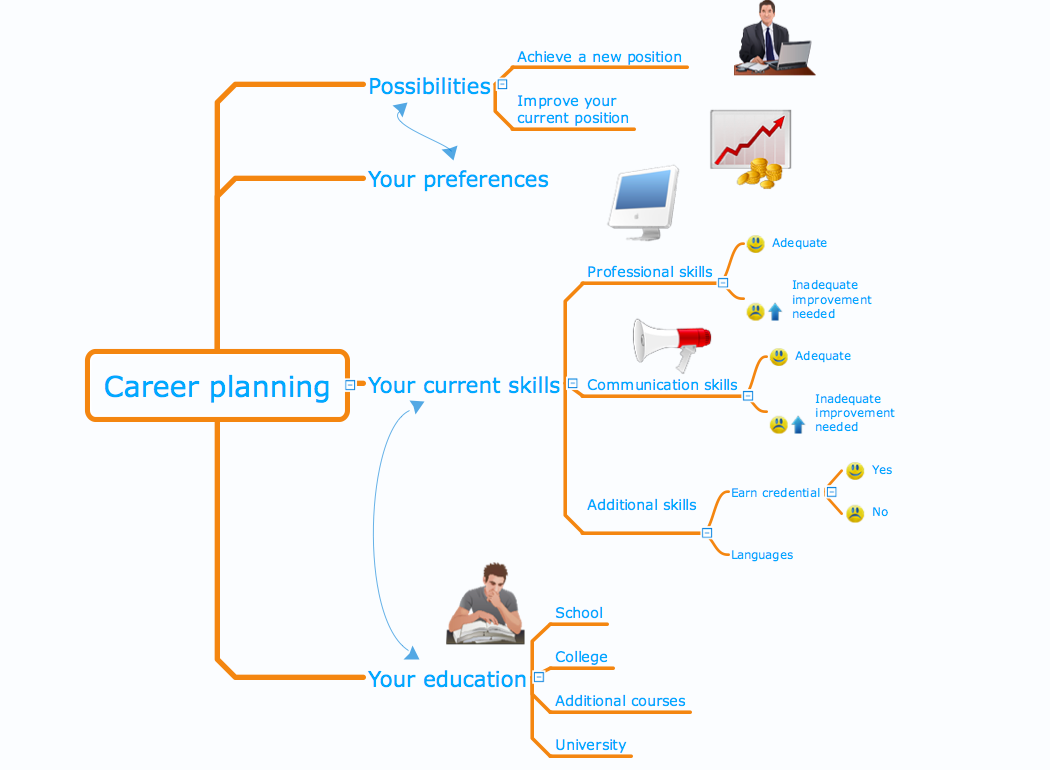 sample 4 mind map career planning - Example Of Career