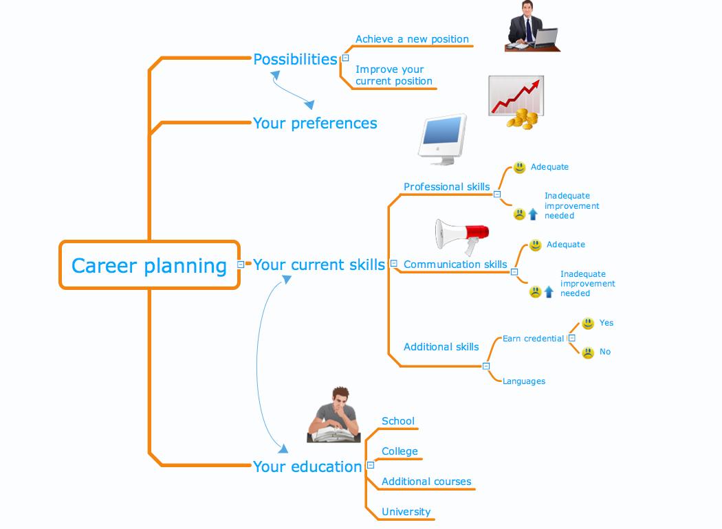 samples mind maps idea communication sample 4 mind map career planning