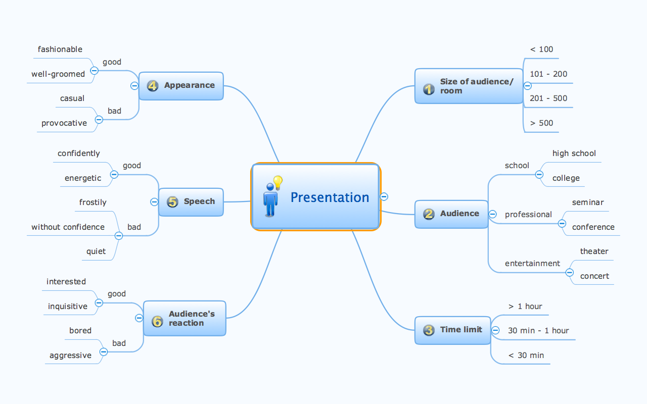 conceptdraw samples mind maps idea communication