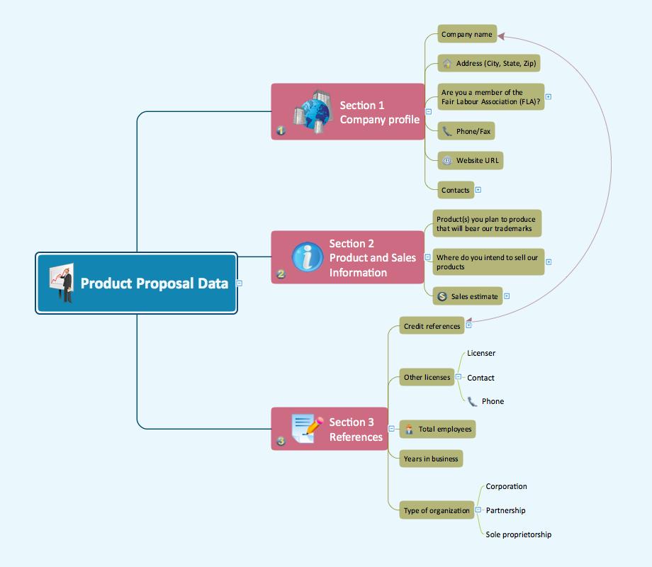 Proposal data communication