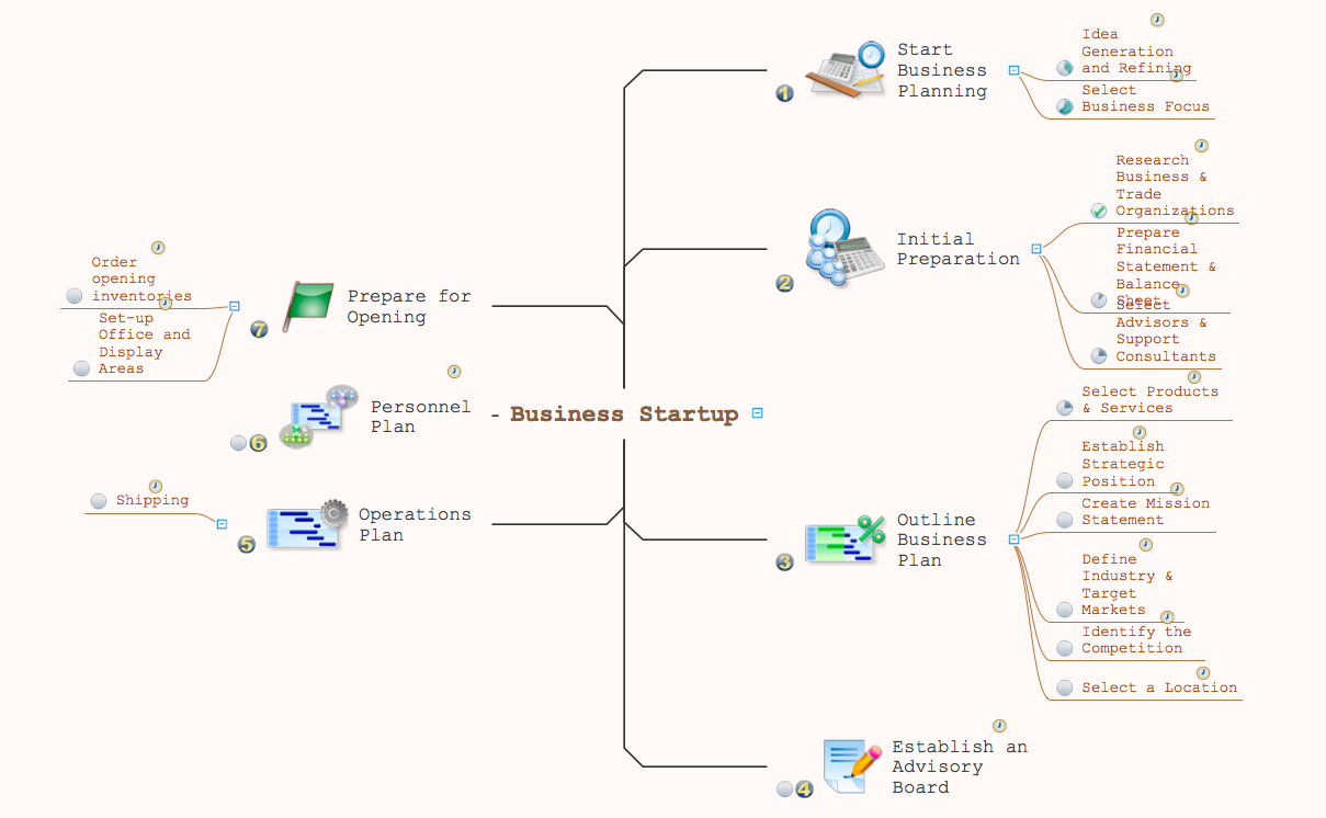 Mind map - Business startup