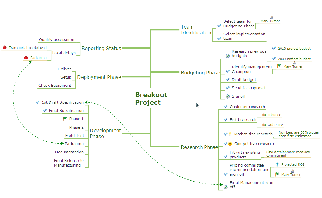 conceptdraw samples mind maps presentation exchange