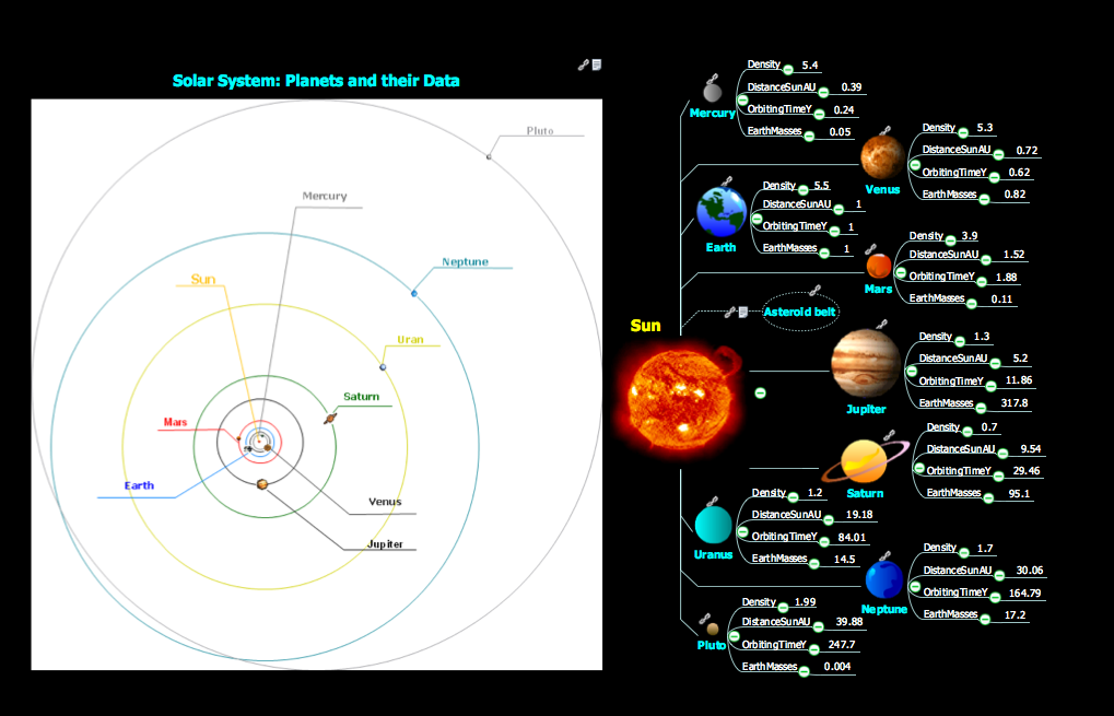 Conceptdraw samples mind maps presentation exchange sample 5 mind map presentation solar system ccuart Image collections