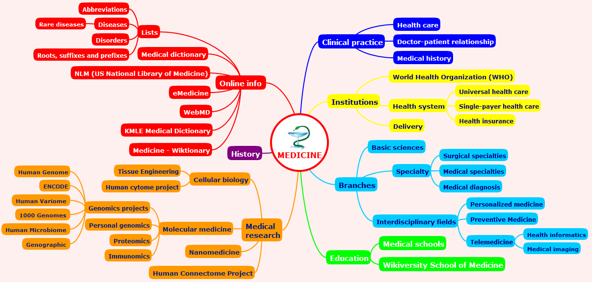 Conceptdraw Samples Science And Education Medicine