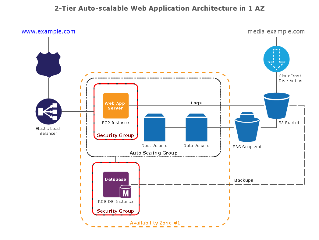 application architecture diagram samples application architecture diagram conceptdraw samples | computer and networks - aws architecture #2