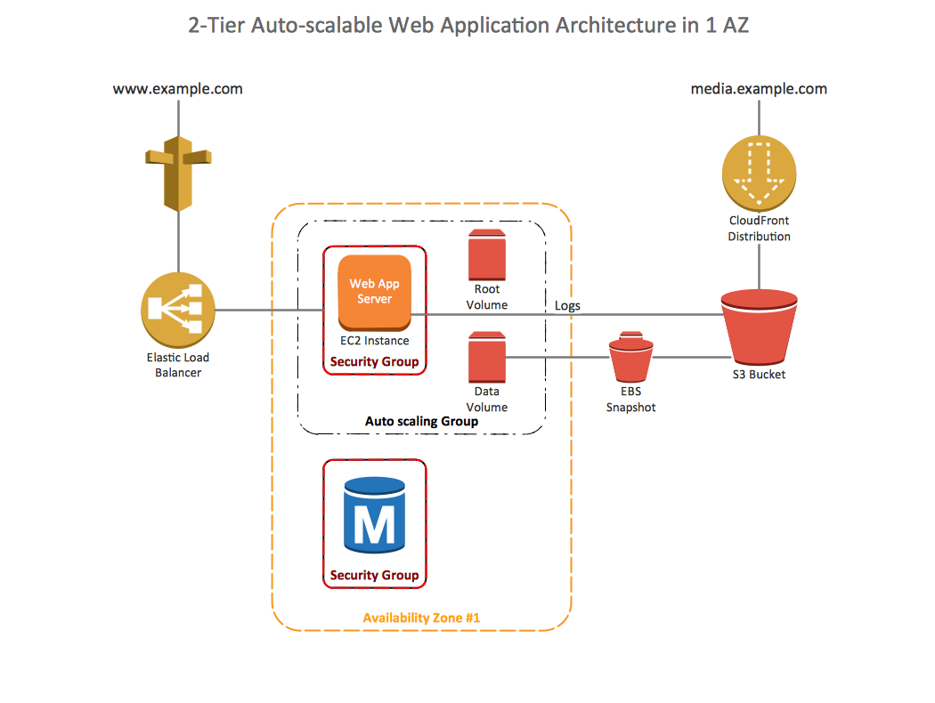 Conceptdraw samples computer and networks aws architecture for Architecture 2 tiers