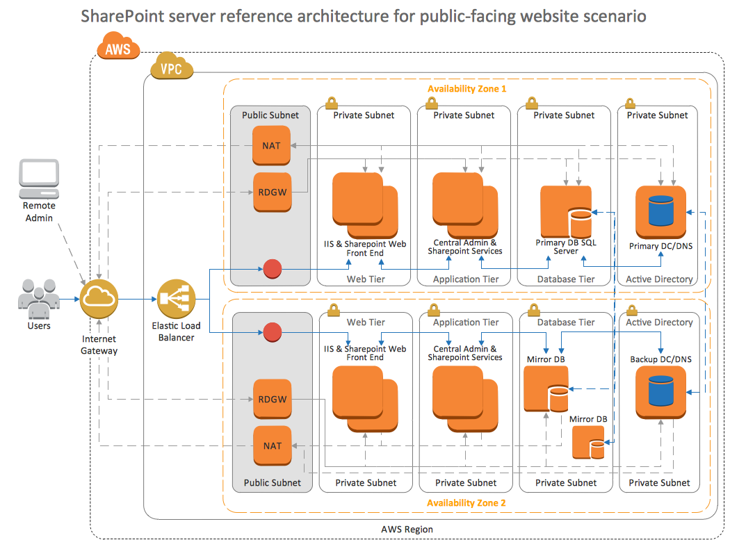 conceptdraw samples   computer and networks   aws architecturesample    tier auto scalable web application architecture