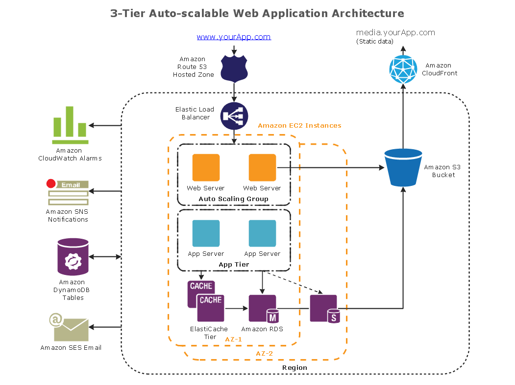 application architecture diagram including end users conceptdraw samples | computer and networks - aws architecture application architecture diagram samples #1