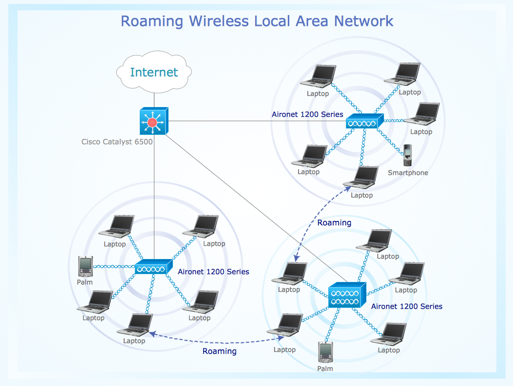 conceptdraw samples   computer and networks   wireless network    sample   roaming wireless local area network diagram