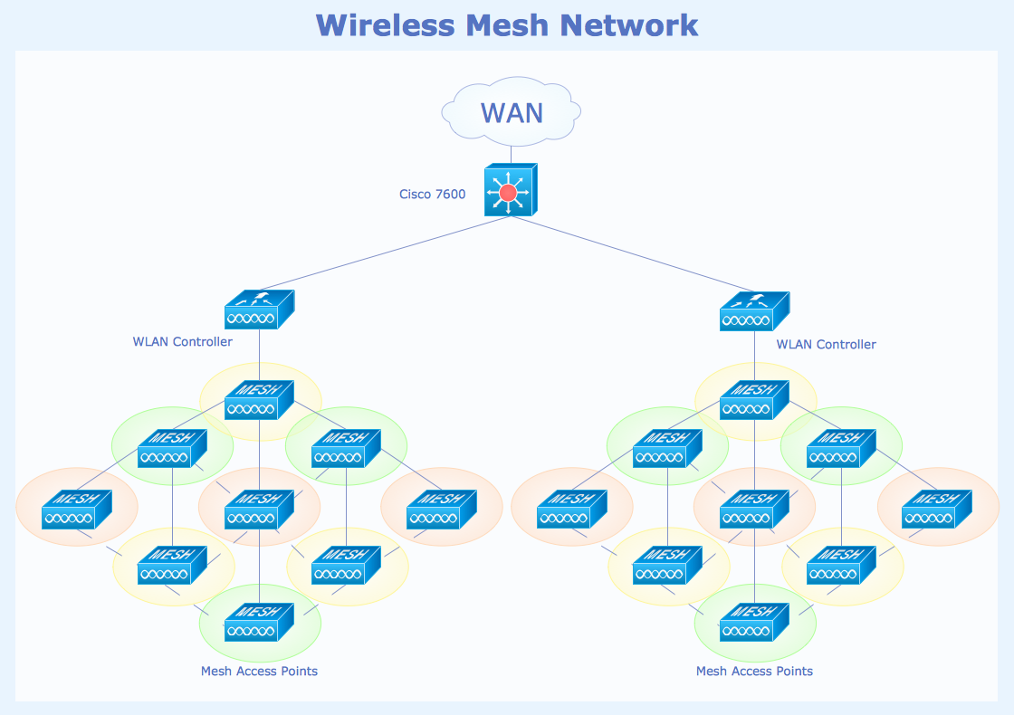 conceptdraw samples   computer and networks   wireless network    sample   wireless mesh network diagram