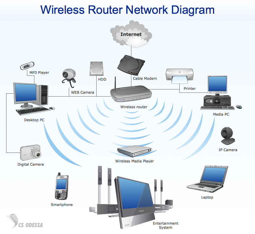wireless router network diagram wireless router installation diagram conceptdraw samples | computer and networks - wireless ...