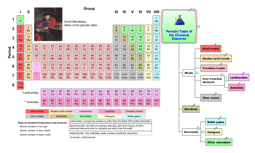 Conceptdraw Samples Science And Education Chemistry