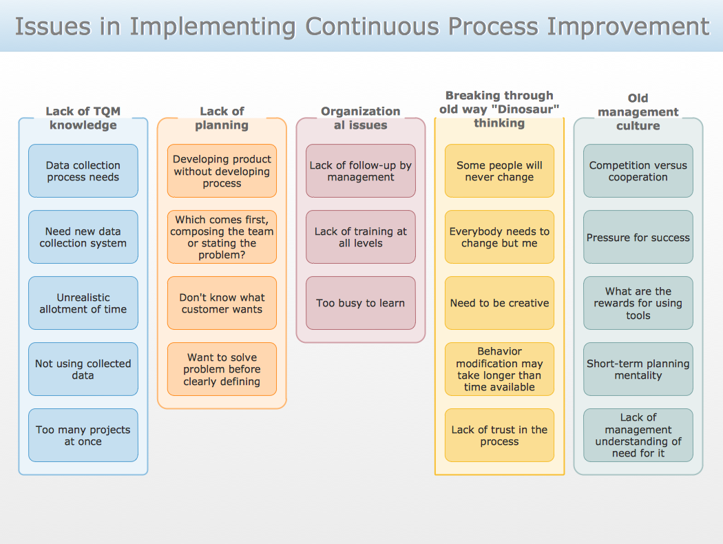 conceptdraw samples   seven management and planning toolssample    affinity diagram   implementing continuous process improvement