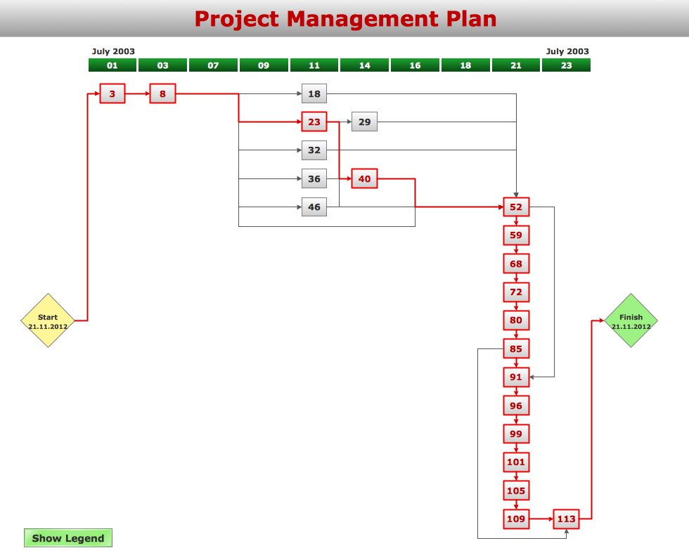 Project Management: Seven Management And Planning Tools