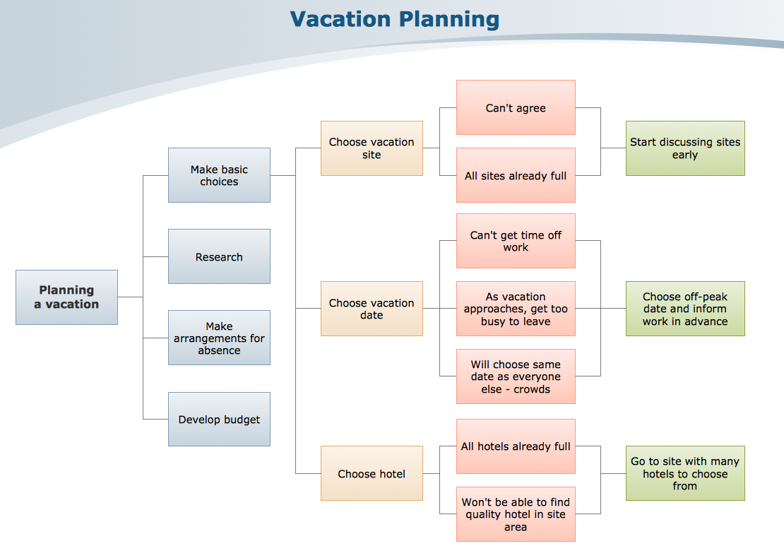 Hotel diagram software choice image how to guide and for Planning tools