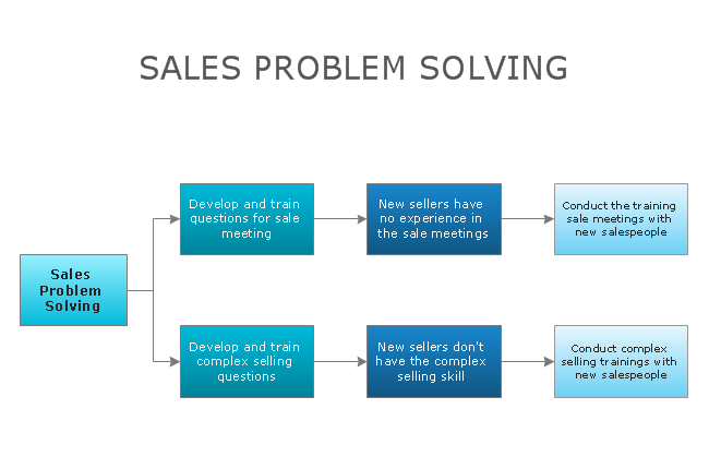 complex problem solving examples