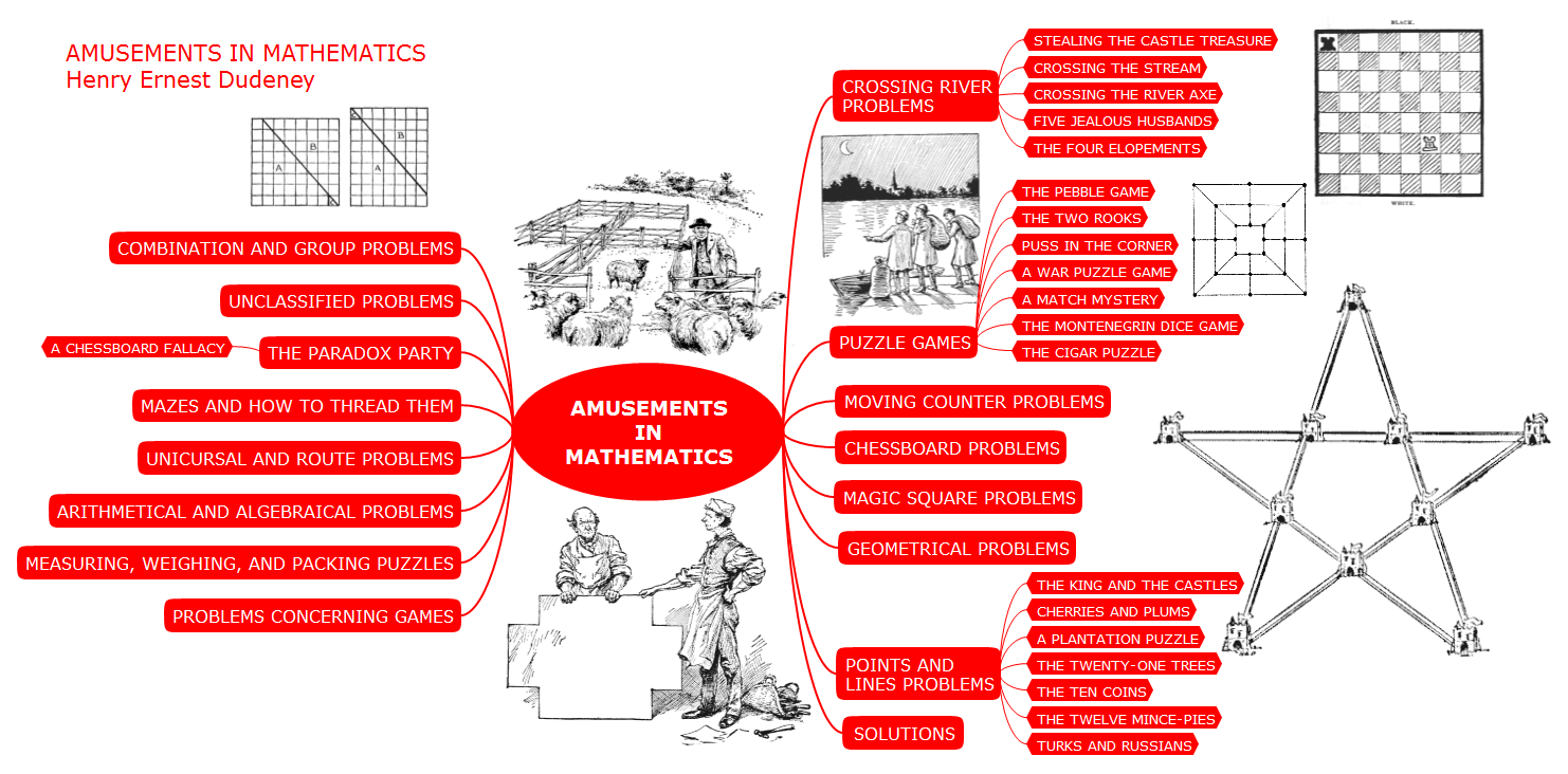 conceptdraw samples  science and education — mathematics - sample  mind map — amusements in mathematics