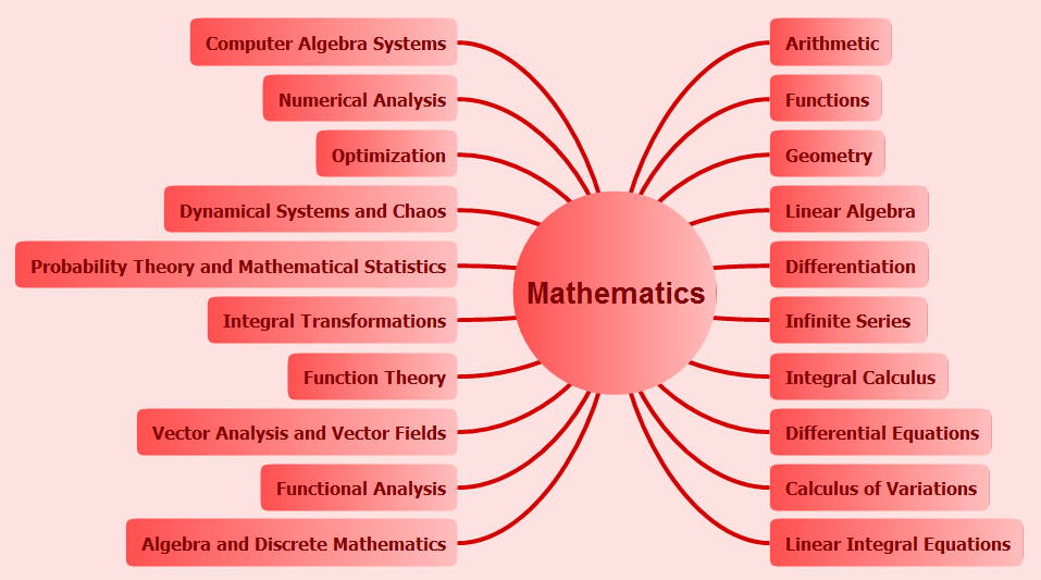 Mind map — philosophical dimentions in mathematics education