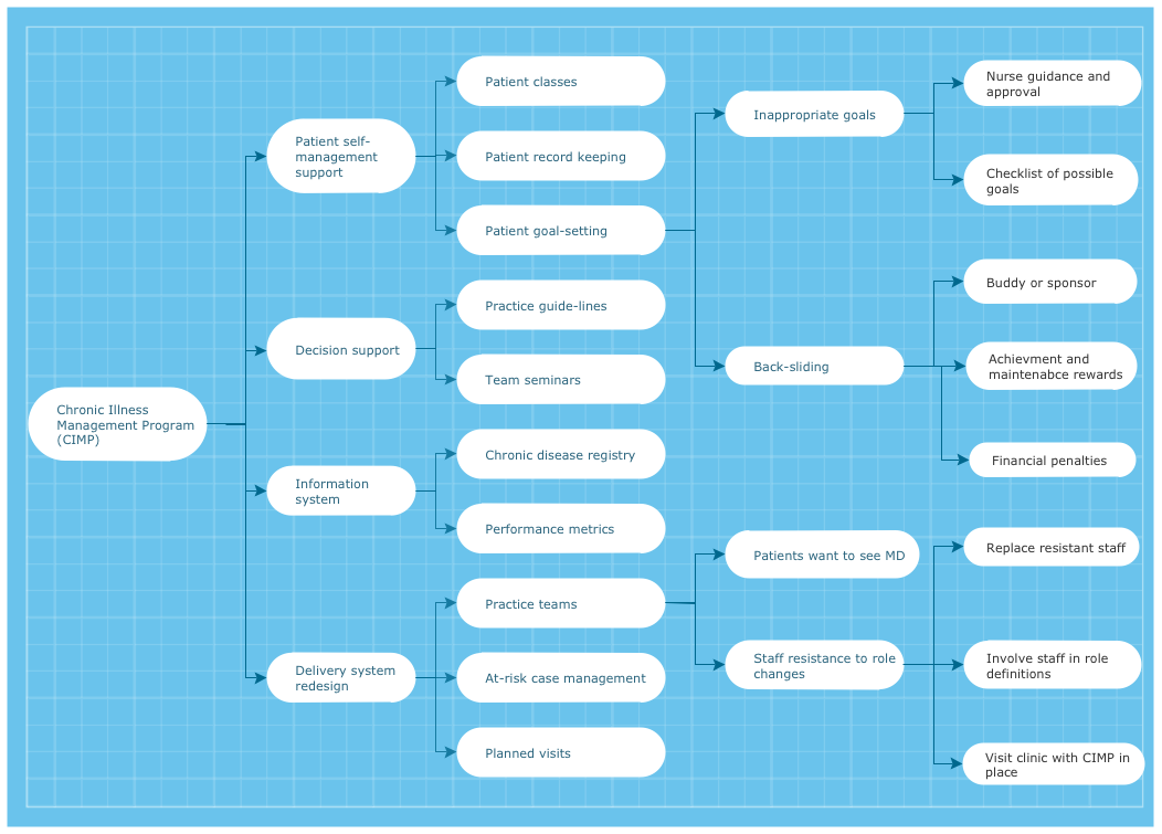 conceptdraw samples  management  planning tools