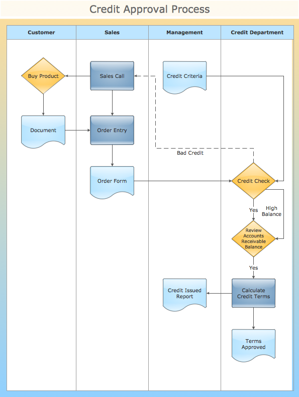 conceptdraw samples diagrams mdash flowcharts process flow diagram and process flow chart