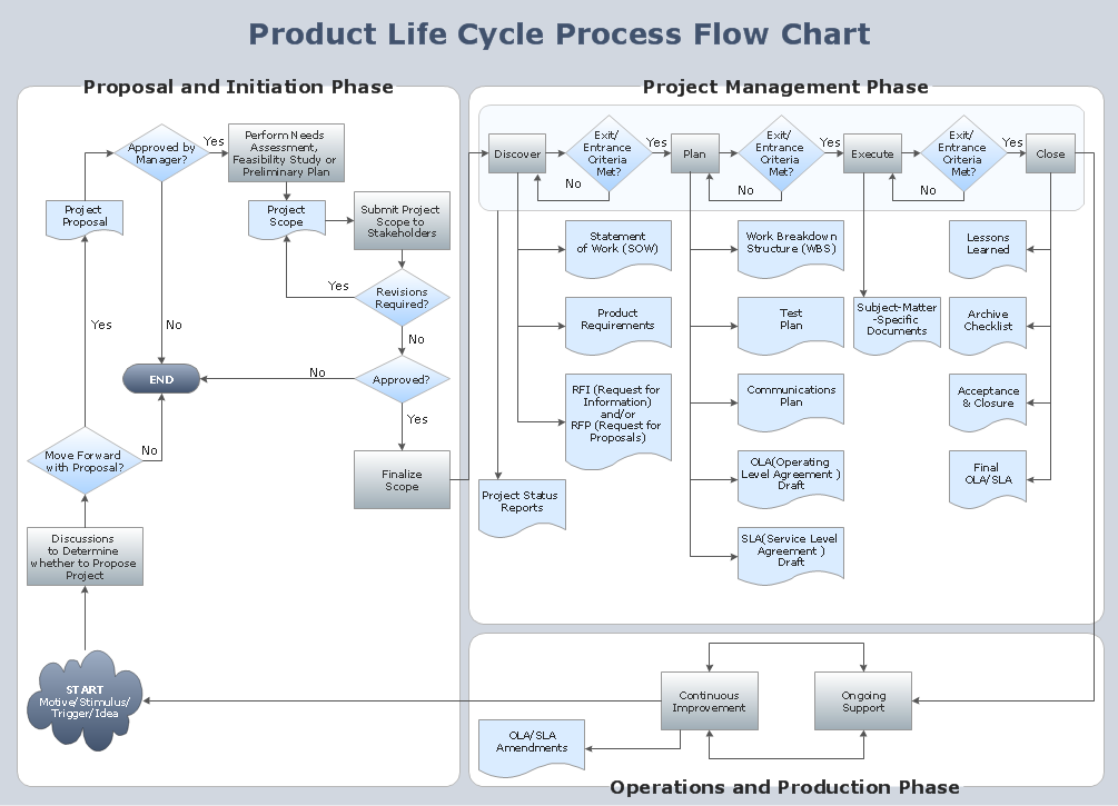 conceptdraw samples   diagrams   flowchartssample   flowchart   product life cycle process